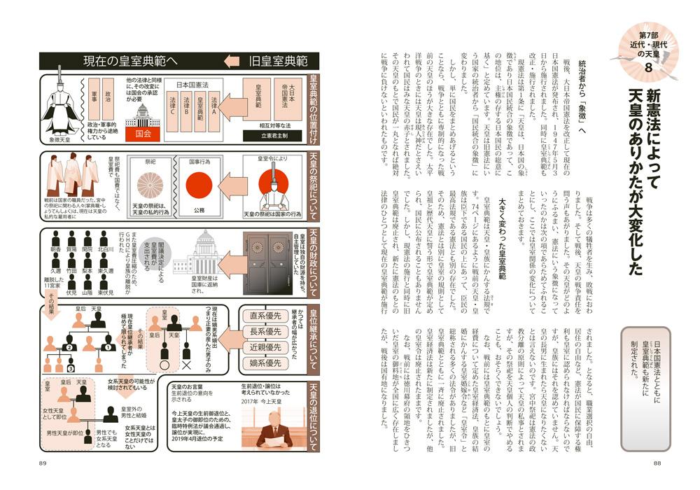 『図解でわかる 14歳からの天皇と皇室入門』ページサンプル4