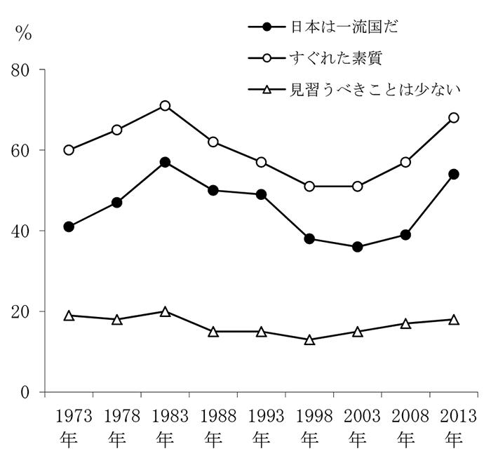 『1945 / 2015』第4回/図5・日本に対する自信