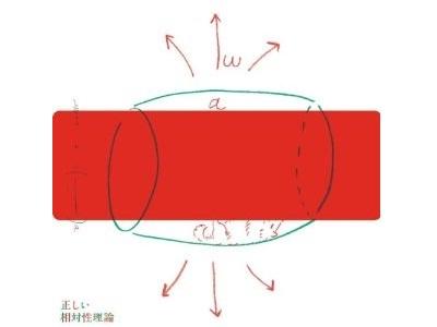 4/27発売『正しい相対性理論』